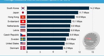 Internet bw 001 360x195 » Daftar Negara Dengan Koneksi Internet Tercepat