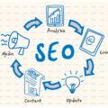 seo dan bisnis online 120x120 » Bagaimana Efek SEO ke Bisnis Online Anda?
