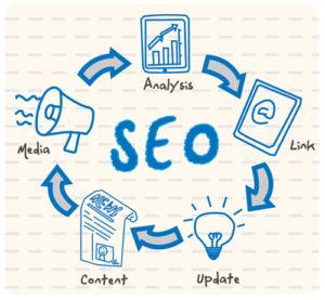 seo dan bisnis online 300x277 » Bagaimana Efek SEO ke Bisnis Online Anda?
