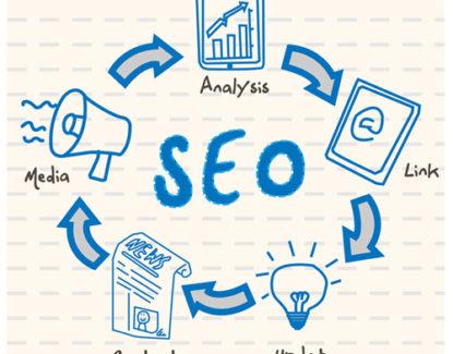 seo dan bisnis online 415x325 » Bagaimana Efek SEO ke Bisnis Online Anda?