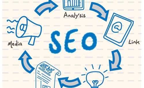 seo dan bisnis online 500x308 » Bagaimana Efek SEO ke Bisnis Online Anda?