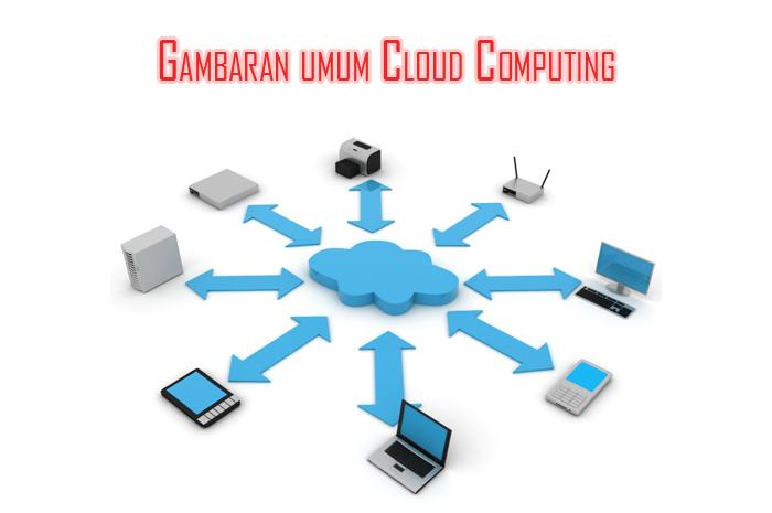 gambaran cara kerja cloud computing » Ini Keuntungan Menggunakan Cloud Computing bagi Perusahaan Anda